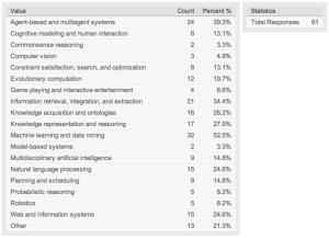 Áreas de atividade com informação percentual.